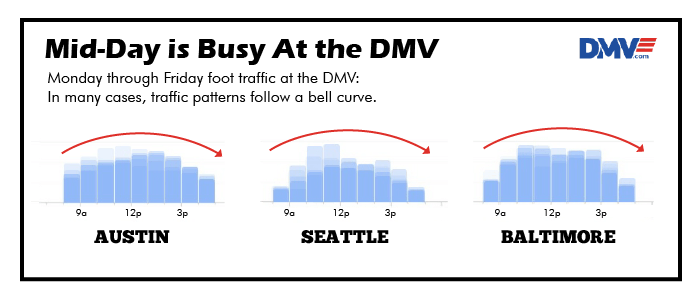 When Should You Go to the DMV? | DMV com